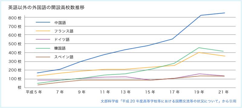 学校現場での中国語学習の広がり